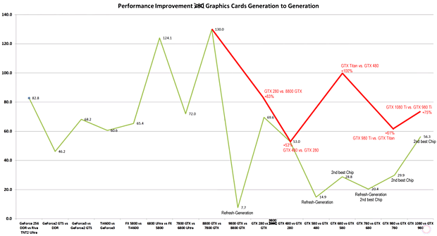 nVidia Performance Improvement Generation to Generation (improved by 3DCenter)