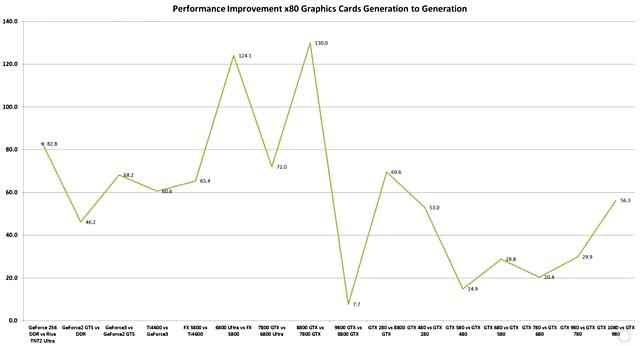 nVidia Performance Improvement Generation to Generation (Original from AdoredTV)
