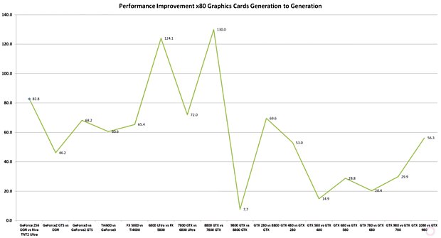 nVidia Performance Improvement Generation to Generation (Original from AdoredTV)