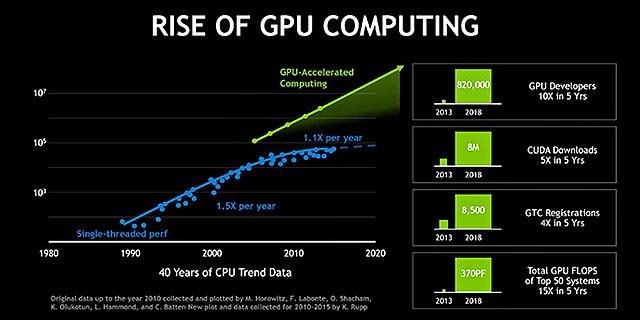 nVidia: Rise of GPU Computing
