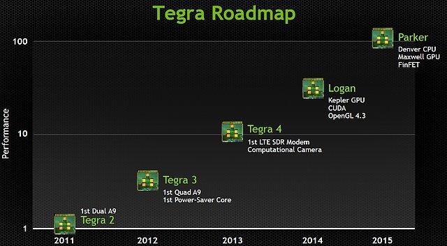 nVidia Tegra-Roadmap 2011-2015