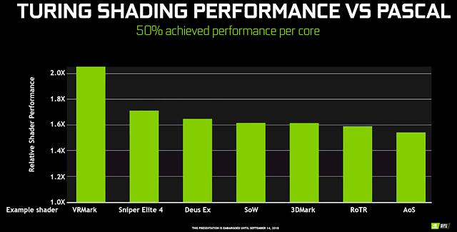 nVidia Turing Shading Performance vs. Pascal