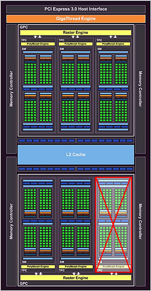 nVidia GeForce GTX 1050 Blockdiagramm