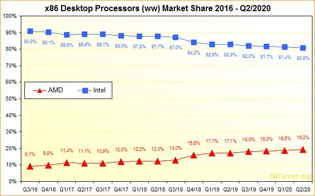 x86 Desktop-Prozessoren Marktanteile 2016 bis Q2/2020