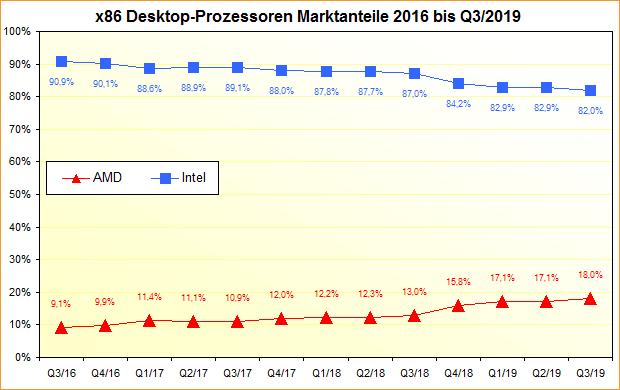 x86 Desktop-Prozessoren Marktanteile 2016 bis Q3/2019