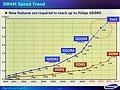 Samsung DDR/GDDR-Roadmap 2000-2012