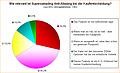 Umfrage: Wie relevant ist Supersampling Anti-Aliasing bei der Kaufentscheidung?