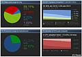 Steam Hardware Survey: June 2010