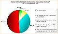 Umfrage: Haben Intels Nehalem-Sechskerner irgendeine Chance?