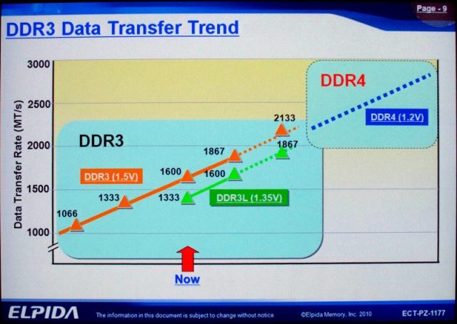 Elpida DDR3/DDR4 Roadmap