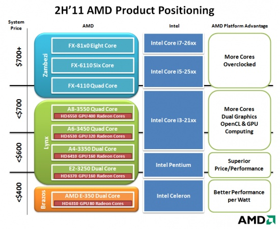 AMD Product Positioning 2H/2011