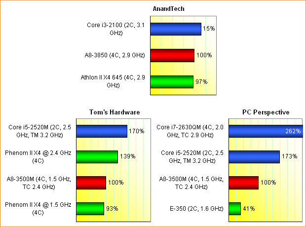 AMD Llano CPU-Performance