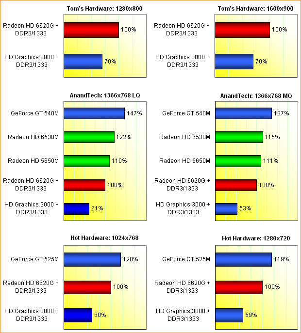 AMD Llano GPU-Performance, Teil 1