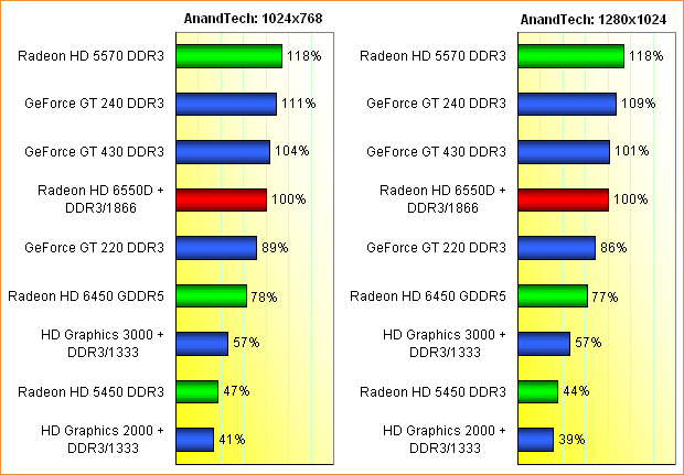 AMD Llano GPU-Performance, Teil 2