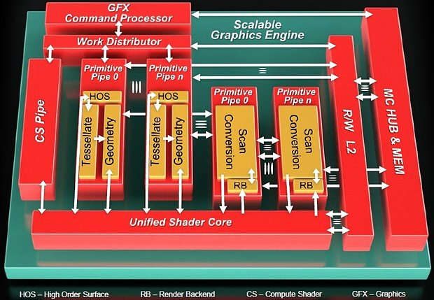 AMD Graphics Core Next Grafikchip-Architektur, Teil 1