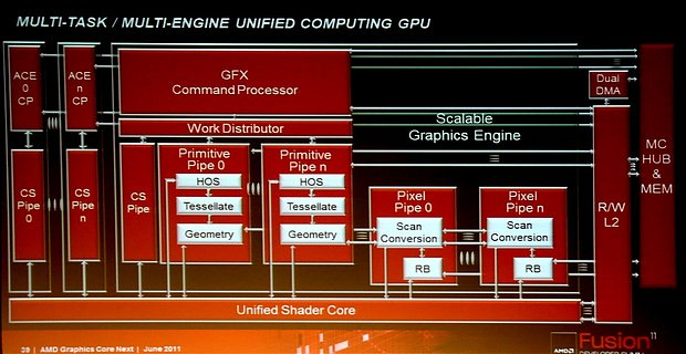 AMD Graphics Core Next Grafikchip-Architektur, Teil 2