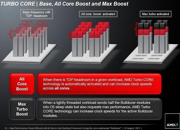 AMD Bulldozer TurboCore 2.0