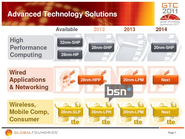 GlobalFoundries Fertigungsverfahren-Roadmap 2011-2014