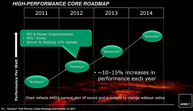 AMD High-Performance Core Roadmap 2011-2014