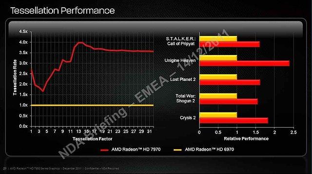 AMD Radeon HD 7970 Tesselations-Performance