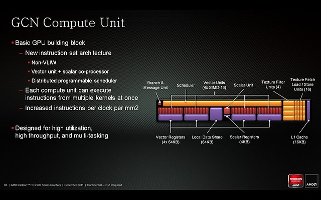 Computer Unit (CU) einer Radeon HD 7970