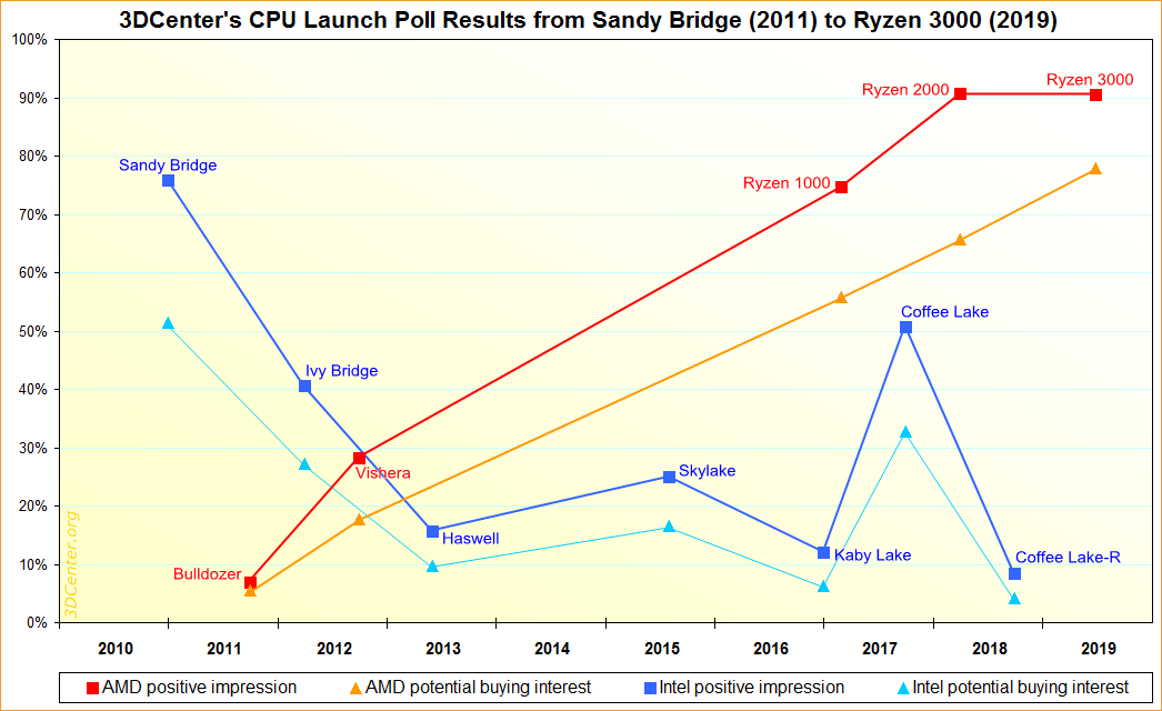 3DCenter's CPU Launch Poll Results 2011-2019