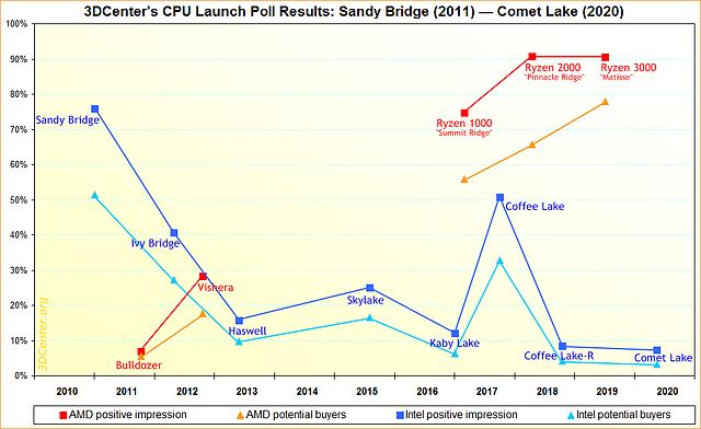 3DCenter Prozessoren-Launch Umfrage-Resultate 2011-2020