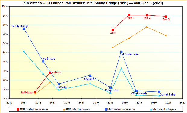 3DCenter Prozessoren-Launch Umfrage-Resultate 2011-2020 v2