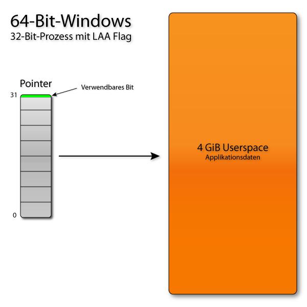 64-Bit-Windows mit LAA-Flag