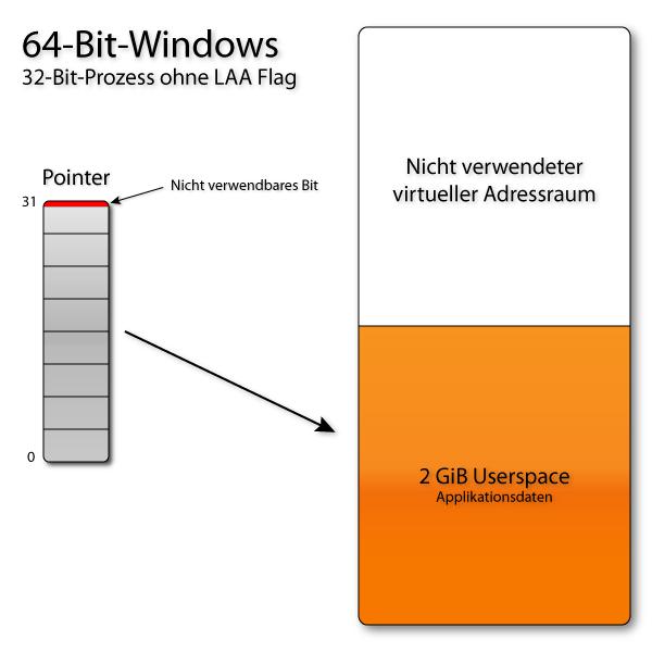 64-Bit-Windows ohne LAA-Flag