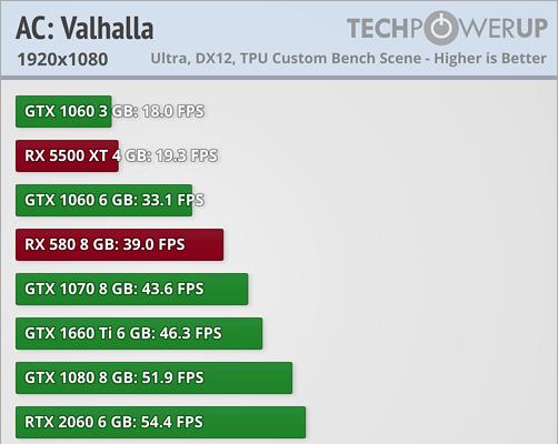 AC Valhalla Benchmark von TechPowerUp
