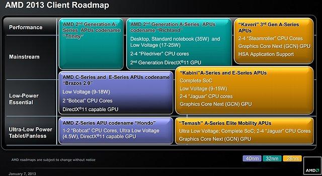 AMD 2013 Client Roadmap