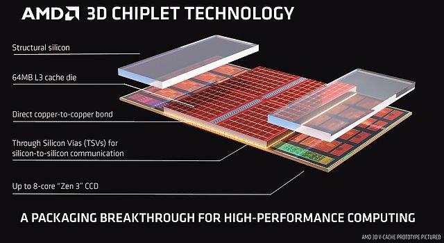 AMD 3D Chiplet Technology