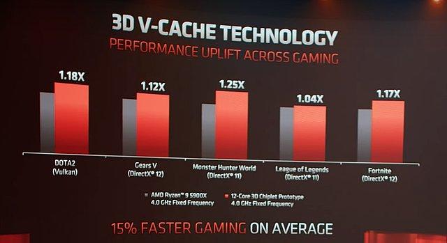 """AMD """"3D V-Cache"""" auf Ryzen 9 5900X: AMD-eigene Benchmarks"""