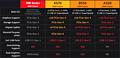 AMD 500er Chipsätze Spezifikationen