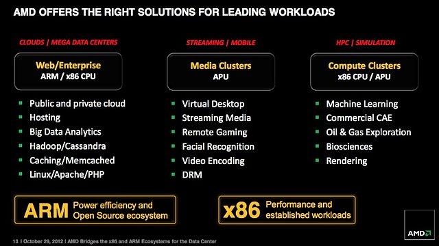 AMD-ARM Ankündigung (Folie 13)