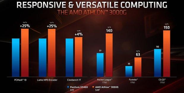 AMD Athlon 3000G (AMD-eigene) Anwendungs-Benchmarks