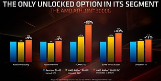 AMD Athlon 3000G (AMD-eigene) Overclocking-Benchmarks