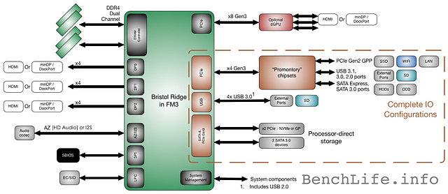 AMD Bristol Ridge Plattform (2)