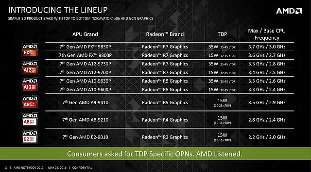 AMD Bristol Ridge & Stoney Ridge Mobile-Lineup