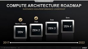 AMD CPU-Architektur Roadmap 2017-2022 (vom Juli 2020)