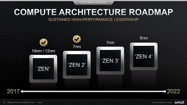 AMD CPU-Architektur Roadmap 2017-2022 (vom Juli 2020)