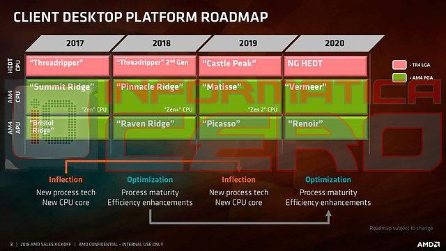 AMD CPU-Generationen Roadmap 2017-2020