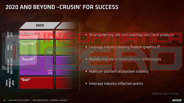 AMD CPU-Generationen Roadmap 2020