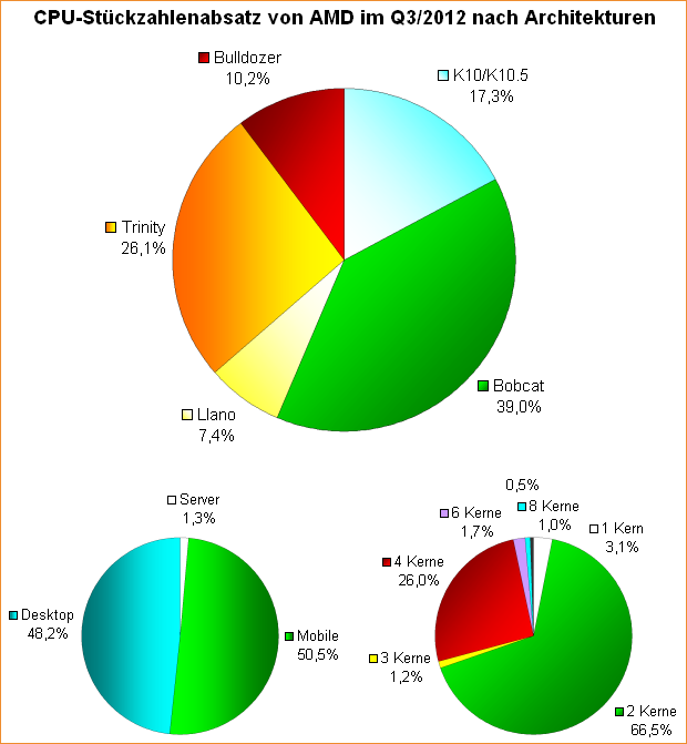 CPU-Stückzahlenabsatz von AMD im Q3/2012 nach Architekturen