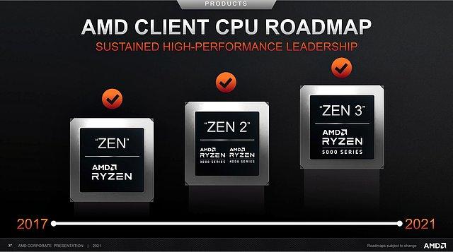 AMD Client CPU Roadmap 2017-2021 (Stand Febr. 2021)