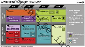 AMD Client Plattform Roadmap 2014-2017