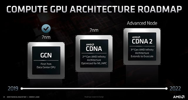 AMD Compute-Architektur Roadmap 2019-2022