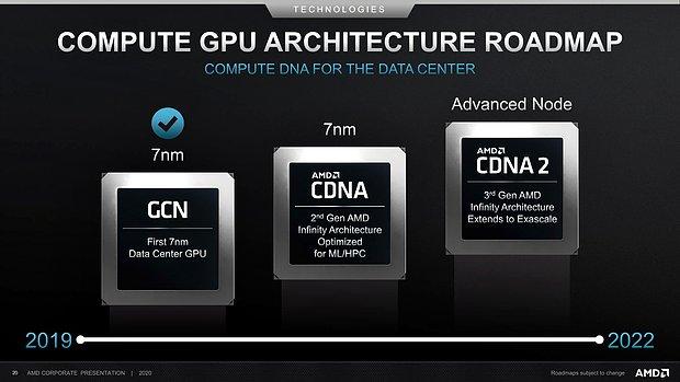 AMD Compute-GPU-Architektur Roadmap 2019-2022 (vom Juli 2020)