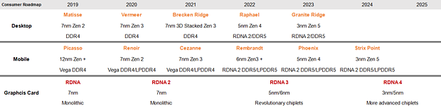 AMD Consumer CPU/GPU Roadmap 2019-2025 (nutzererstellt)